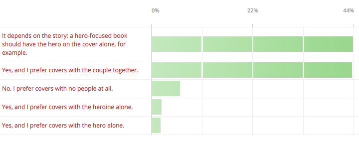 Results from Claire Delacroix's reader poll on historical romance covers, question #1