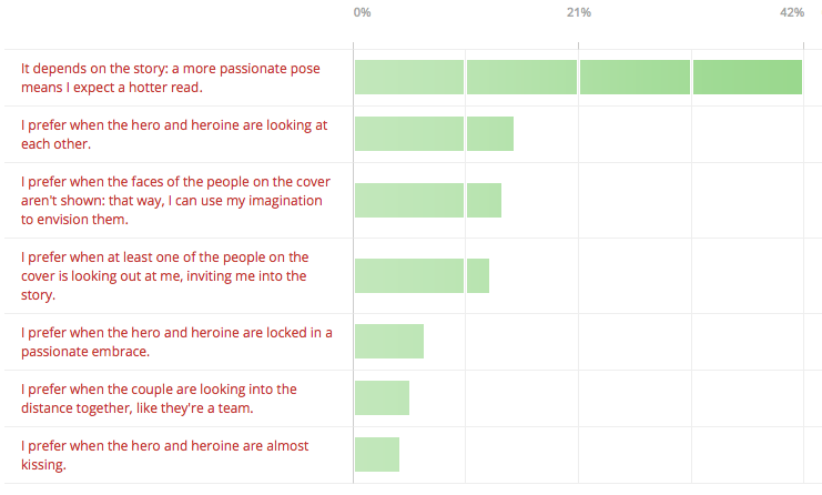 Results from Claire Delacroix's reader poll on historical romance covers, question #2