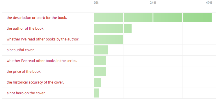 Results from Claire Delacroix's reader poll on historical romance covers, question #4