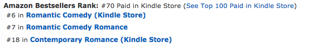Addicted to Love at #6 in Romantic Comedy, #18 in Contemporary Romance and #70 overall paid in the Kindle store in the Amazon.ca store on March 20, 2019