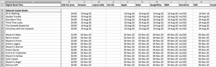 Deborah Cooke's spreadsheet for tracking ebook version uploads